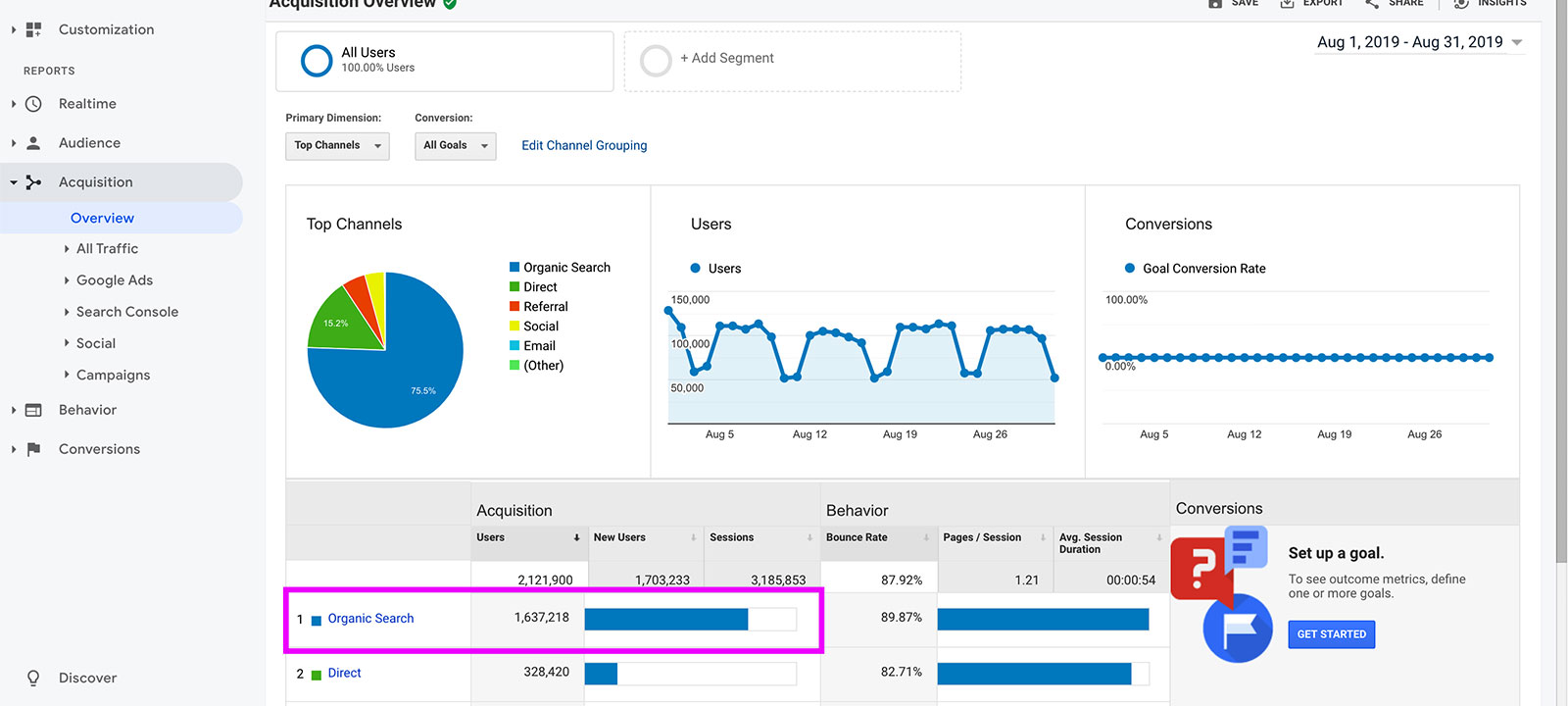Finding top traffic source on Google Analytics Acquisition Overview Report