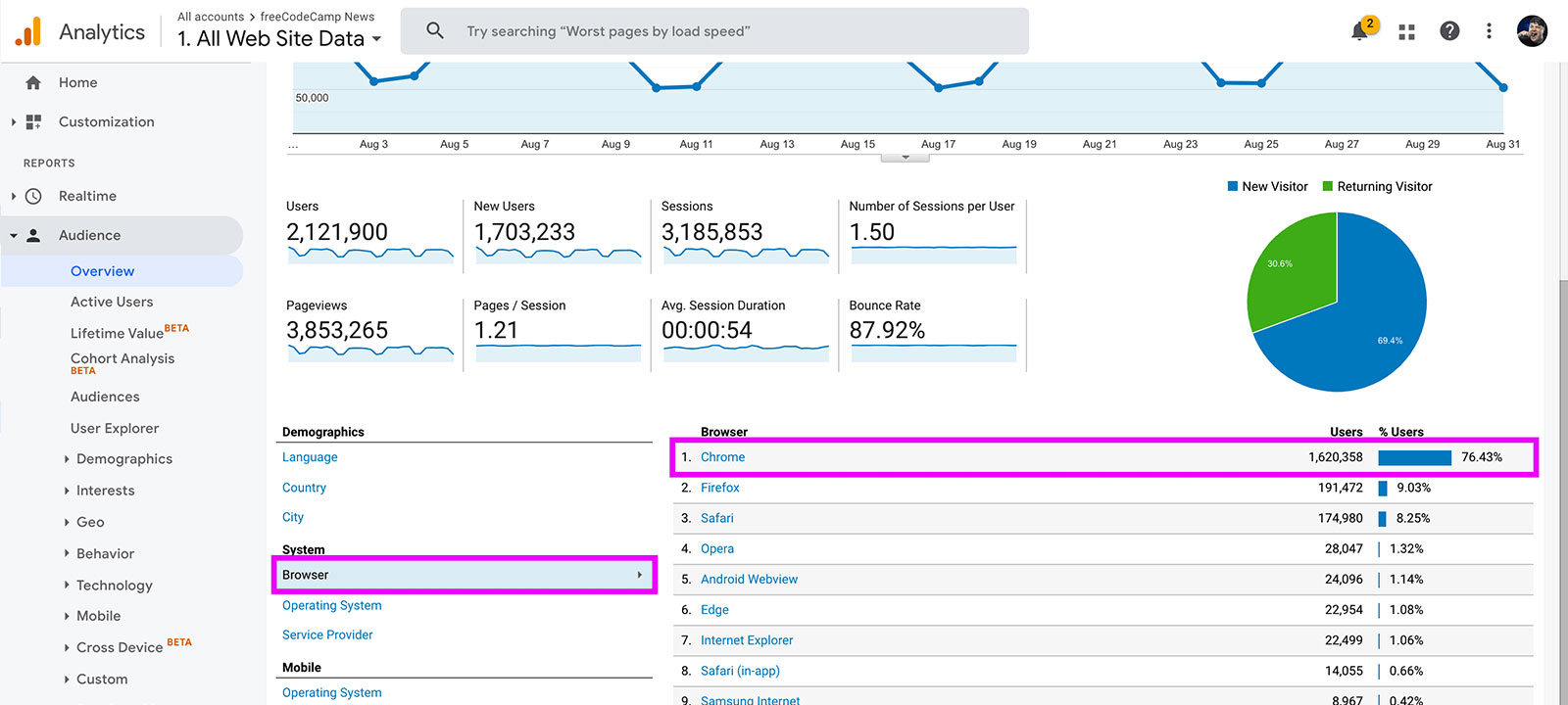 Finding the top browser in the Google Analytics Acquisition Report